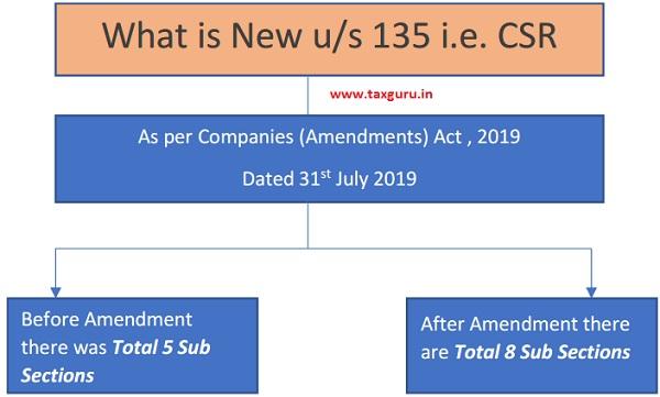 Companies (Amendment) Act, 2019
