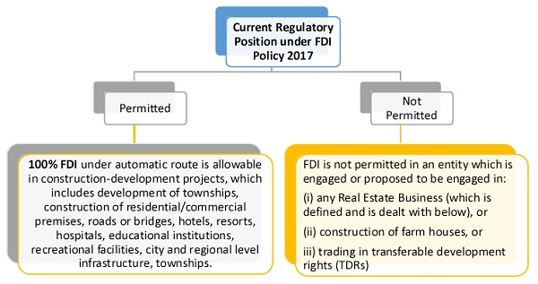 Current Regulatory Position under FDI Policy 2017