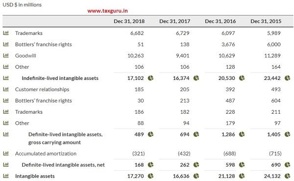 Disclosures of Intangible Assets Coca Cola Ltd