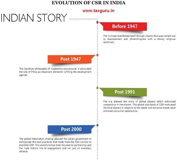 EVOLUTION OF CSR IN INDIA