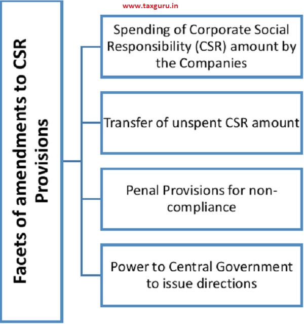 Facets of amendments to CSR Provisions