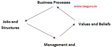 Hammer and Champy call these aspects the four points of the business system diamond,