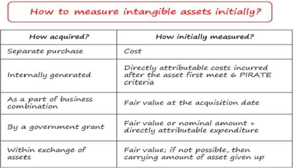 How to measure intangible assets initially