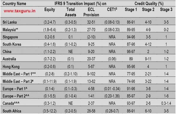 IFRS 9 Transition Impact (%)