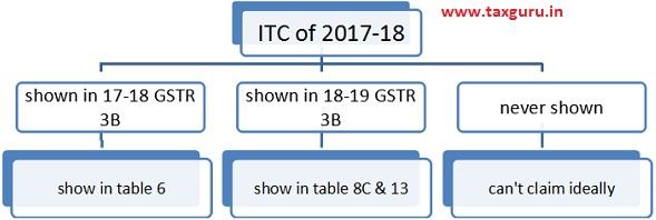 ITC of 2017-18