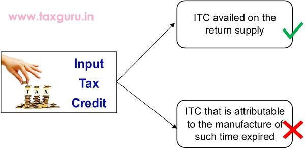 ITC on Destruction of expired medicines