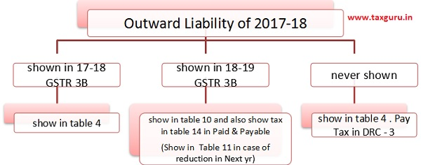 Outward Liability of 2017-2018