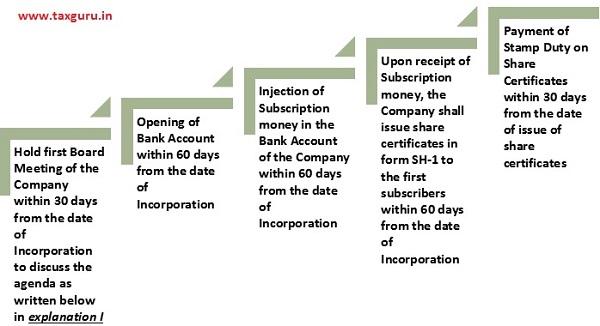 Part I Compliances under Companies Act, 2013
