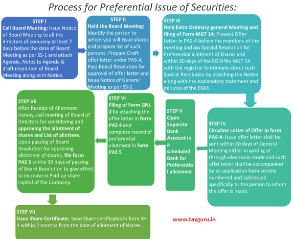 Process for Preferential issue of Securities