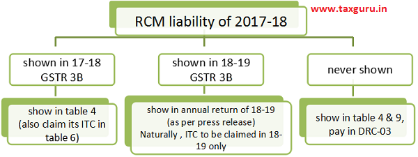 RCM liability of 2017-18