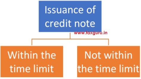 Situations for issuance of credit note
