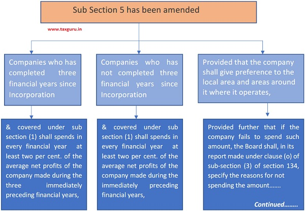 Sub Section 5