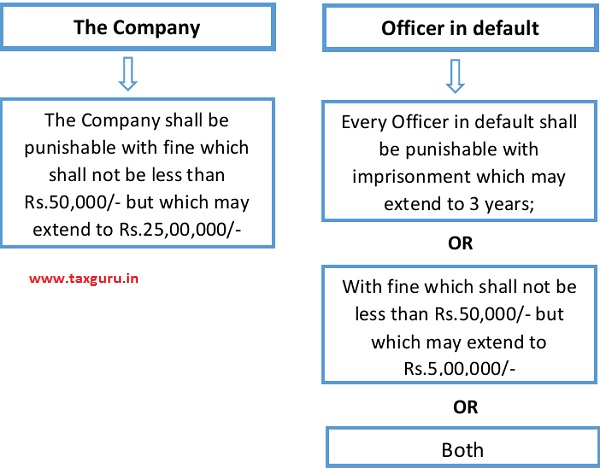 The Companies (Amendment) Act, 2019 has inserted penal provisions for non-compliance as under