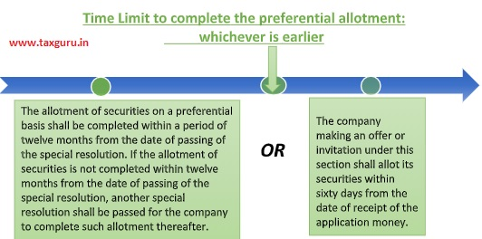 Time Limit to complete the preferential allotment