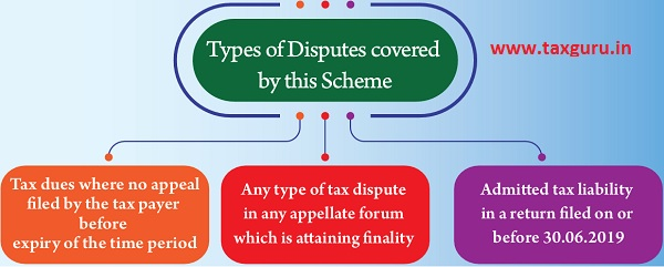 Types of Disputes covered by this Scheme
