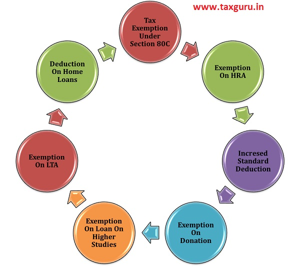 Useful income tax exemptions for the salaried employees
