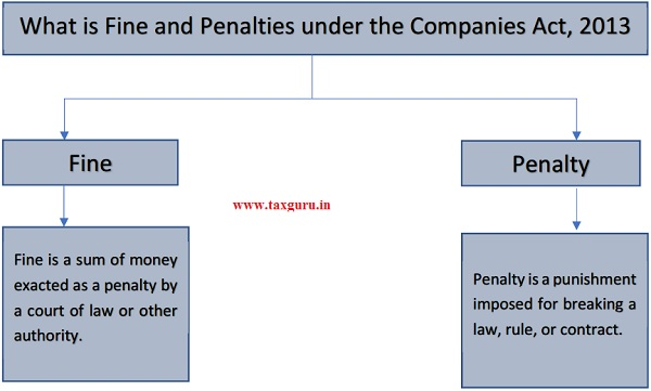 What is Fine and Penalties under the Companies Act, 2013