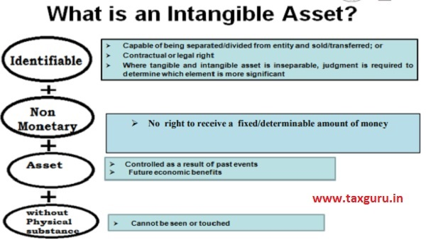 What is an intangible asset