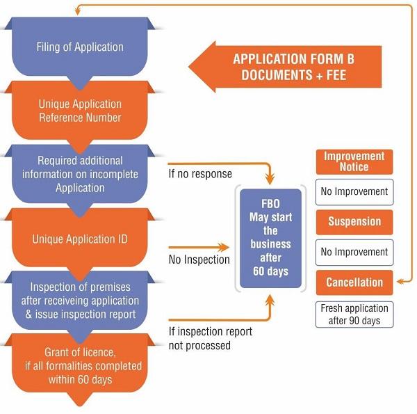 Central State FSSAI License Registration Process
