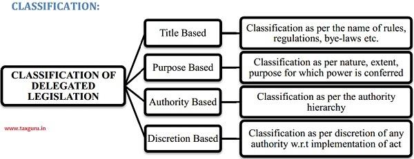Classification of Delegated Legislation