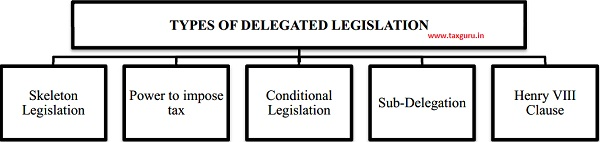 Delegated Legislation can be categorized into different types