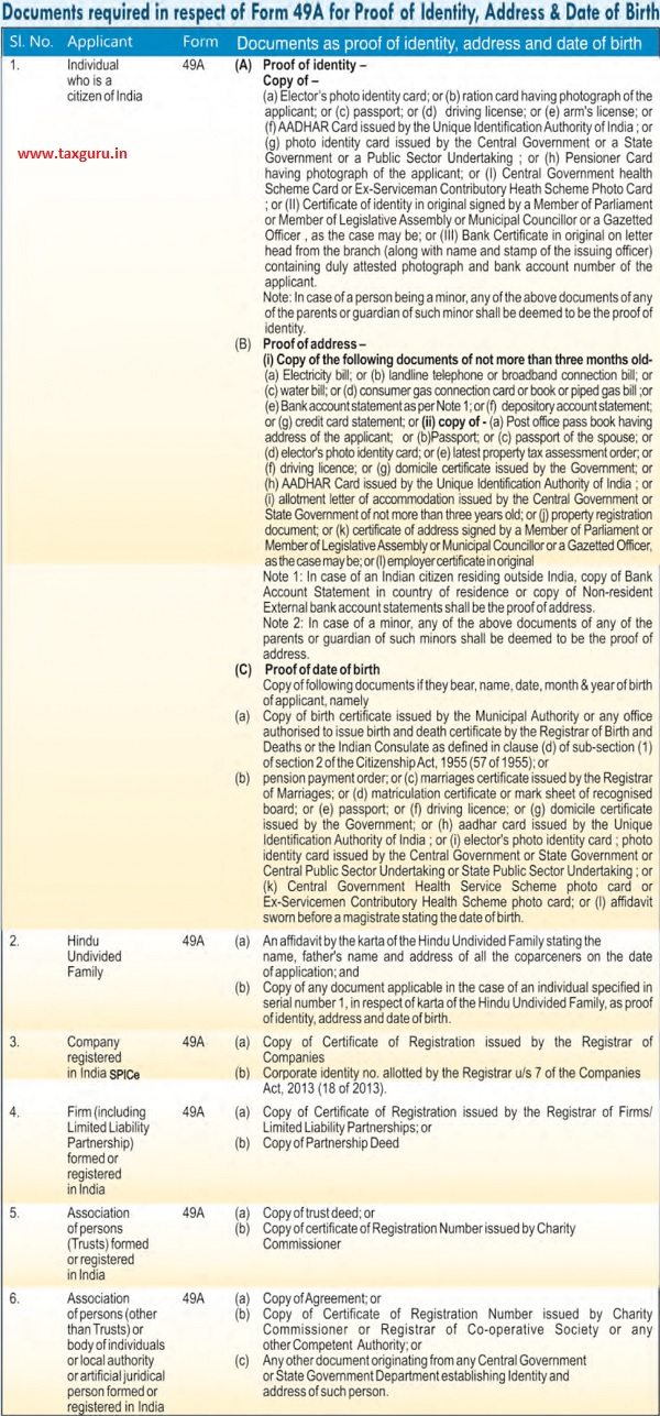 Documents required in respect of Form 49A for Proof of Identity, Address & Date of Birth