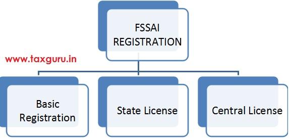 Fssal Registration