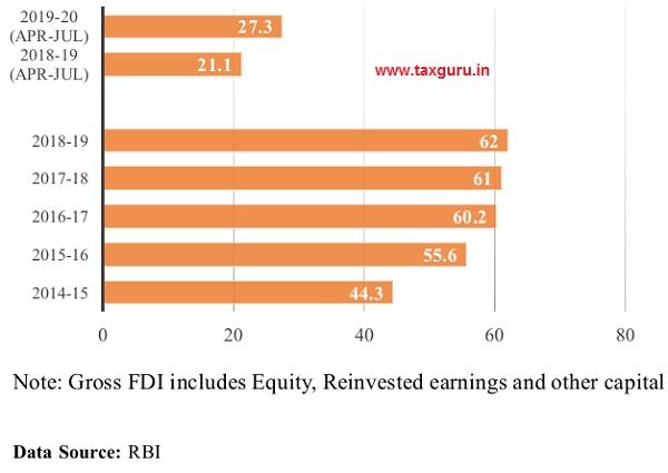 Gross FDI Inflows (US$ Billion)