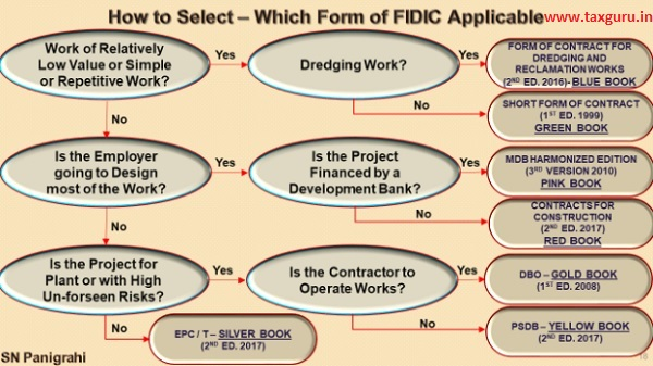 How to Select – Which Form of FIDIC Applicable