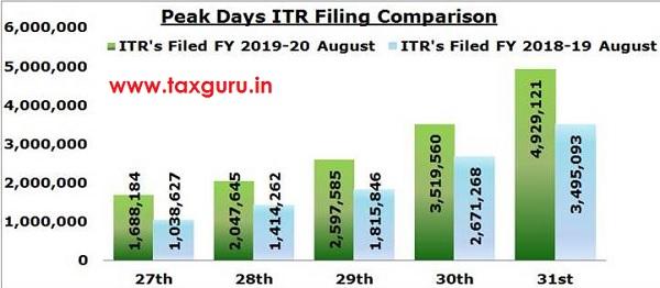 Peak Days ITR Filing Comparison