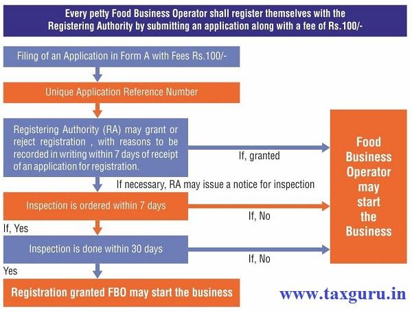 Petty Food Business - FSSAI Registration
