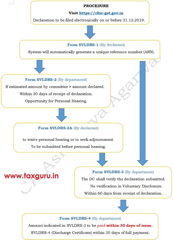 Procedures Form SVLDRS