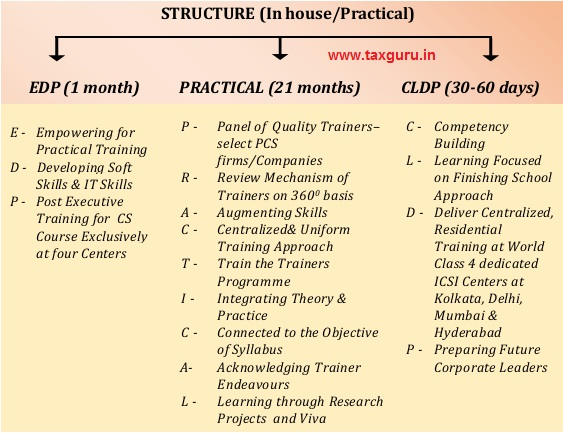 STRUCTURE (In house and Practical)