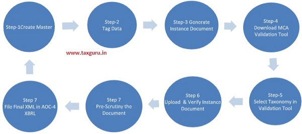 Steps Involved In Process of XBRL