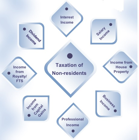 Taxation of Non Residents