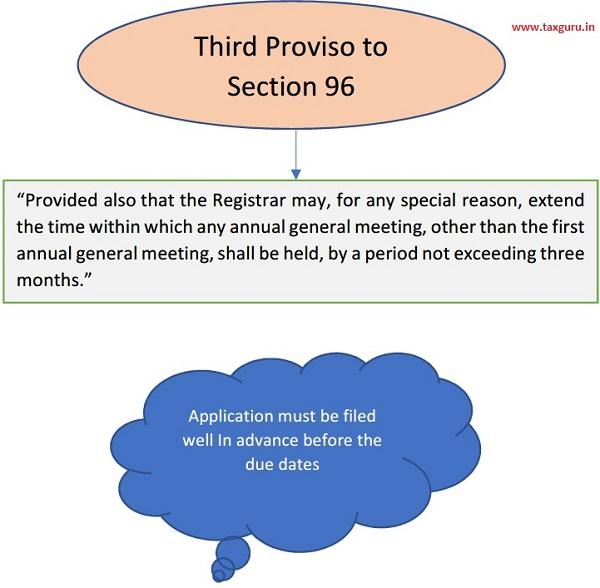 Third Proviso to Section 96
