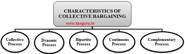 Characteristic of collective Bargaining