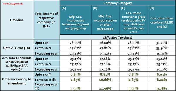 Strategic Analysis Of Amended Corporate Tax Rate Regime