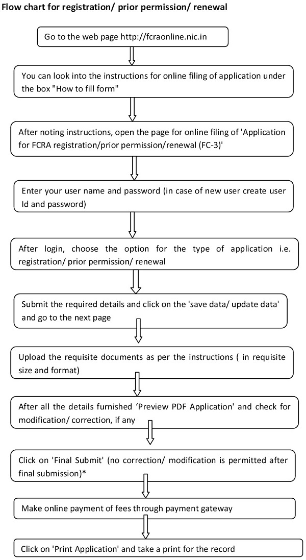 Flow chart for FCRA registration prior permission renewal