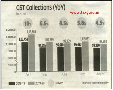 GST Collection (YoY)