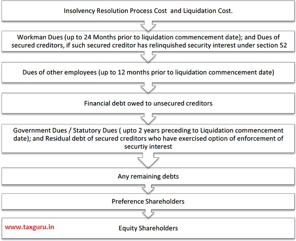 Insolvency Resolution Process Cost and Liquidation Cost