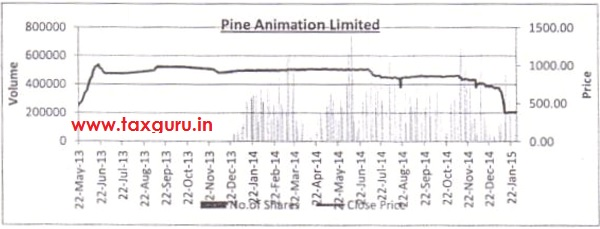 Pine Animation Limited