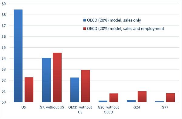 Projected per capita revenue increases, OECD (20%) model
