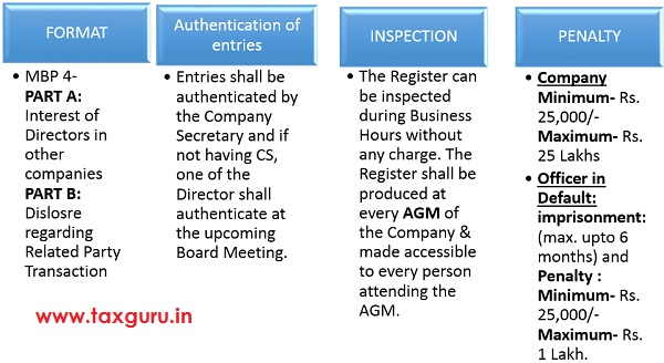 Registers of Contracts & Arrangements in which Directors Are Interested 10