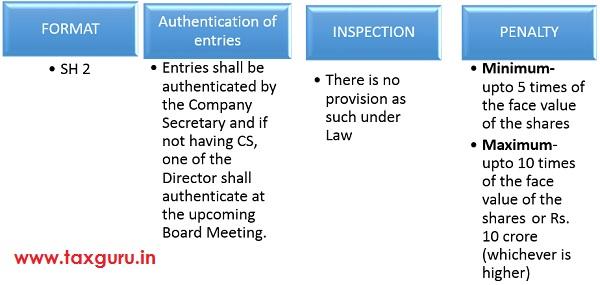 Registers of Renewed & Duplicate Share Certificates 3