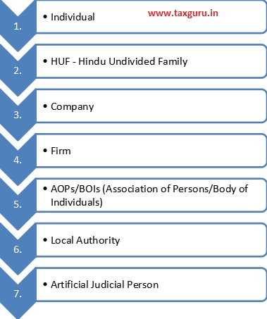 Section 2(31) of Income Tax Act