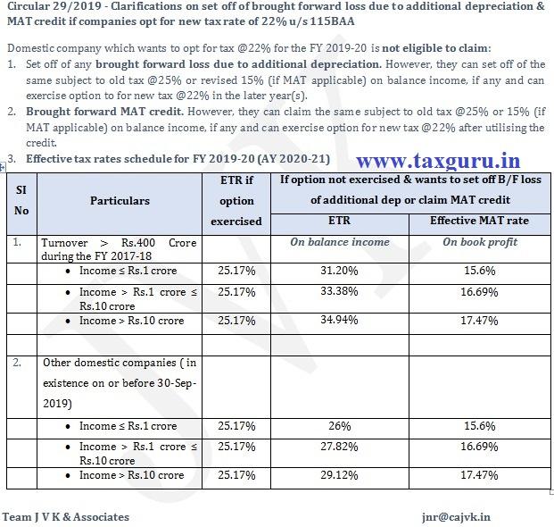 Set Off Of Bf Loss Mat Credit Adjustments Under New Tax Regime