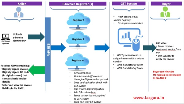 The flow of the e-invoice generation, registration and receipt of confirmation can be logically