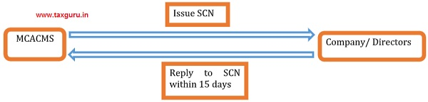 Issue SCN