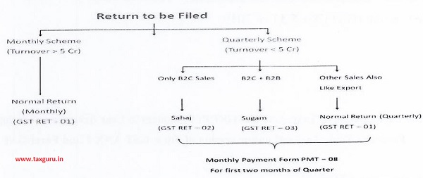 Monthly Payment Form PMT - 08 For first two months of Quarter